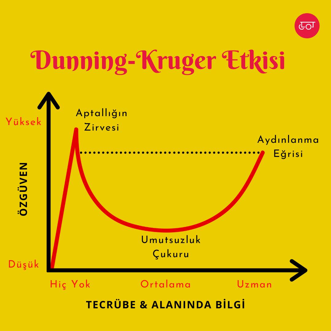 Dunning-Kruger Etkisi nedir?